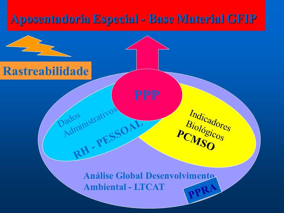Aposentadoria Especial - Base Material GFIP