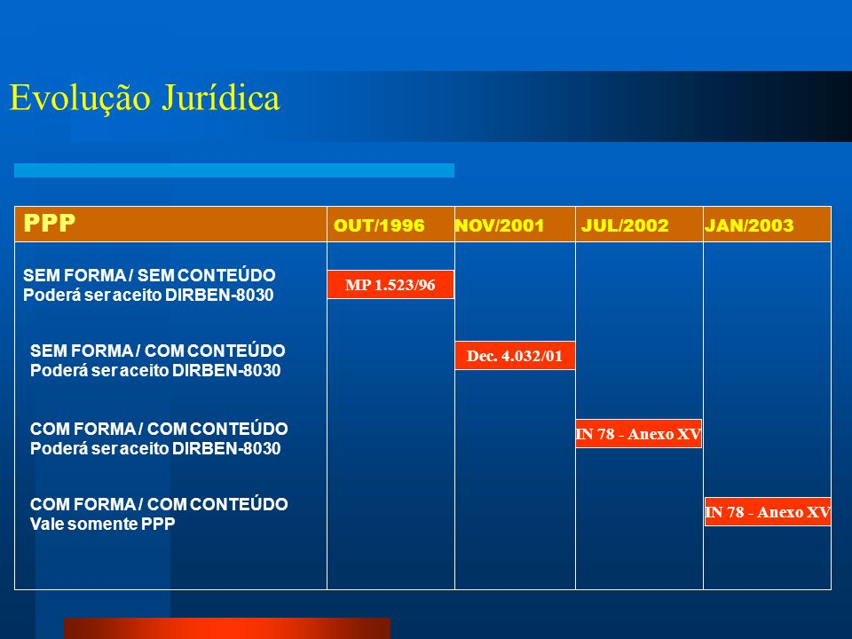 Evolução Jurídica PPP OUT/1996 NOV/2001 JUL/2002 JAN/2003