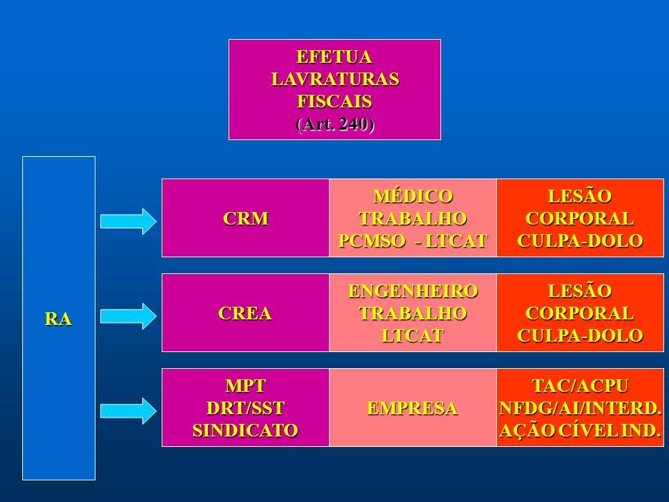 EFETUA LAVRATURAS. FISCAIS. (Art. 240) RA. CRM. MÉDICO. TRABALHO. PCMSO - LTCAT. LESÃO. CORPORAL.