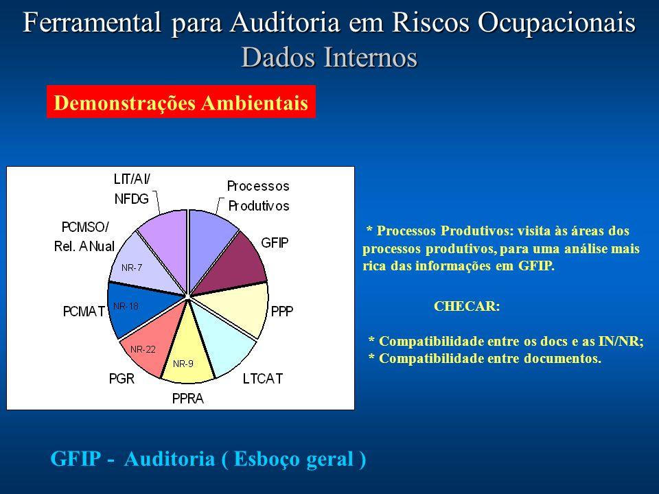 Ferramental para Auditoria em Riscos Ocupacionais Dados Internos