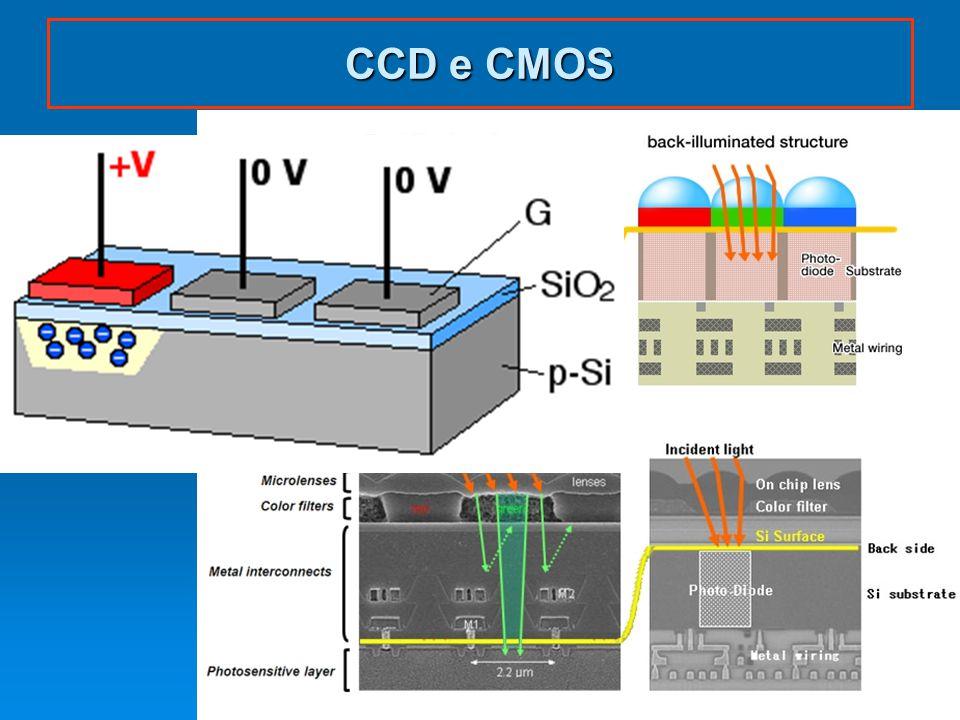 CCD e CMOS dispoptic 2012