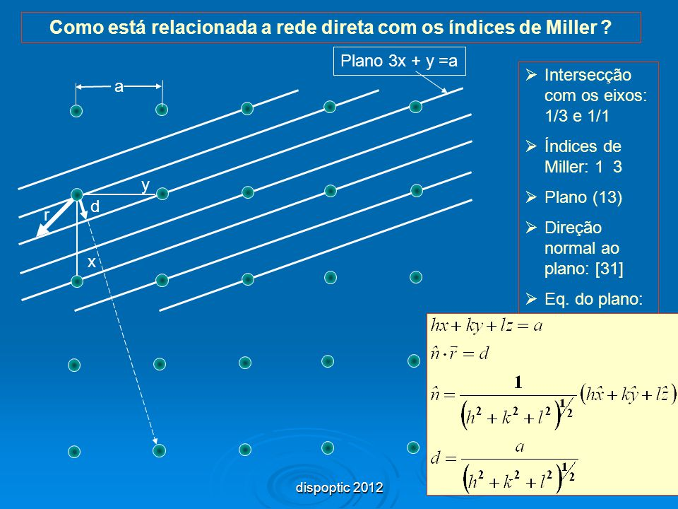 Como está relacionada a rede direta com os índices de Miller
