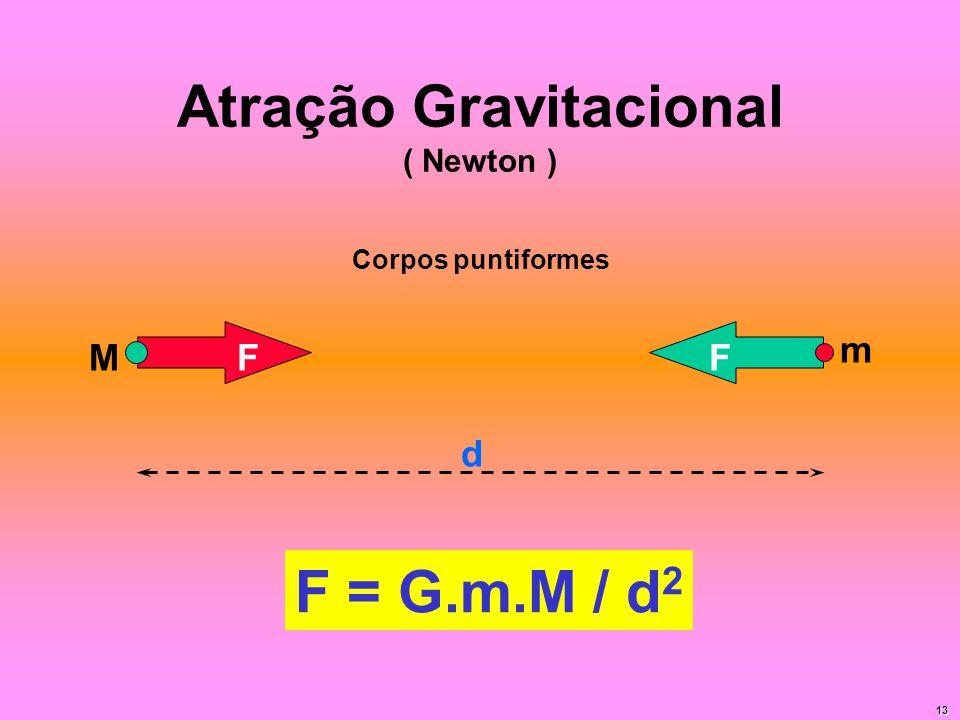 Atração Gravitacional ( Newton )