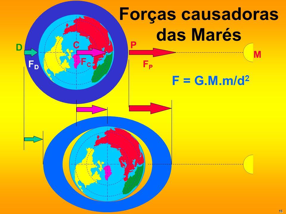 Forças causadoras das Marés