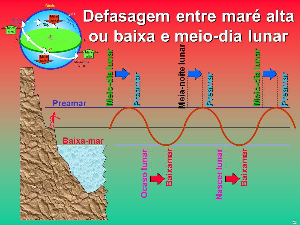 Defasagem entre maré alta ou baixa e meio-dia lunar