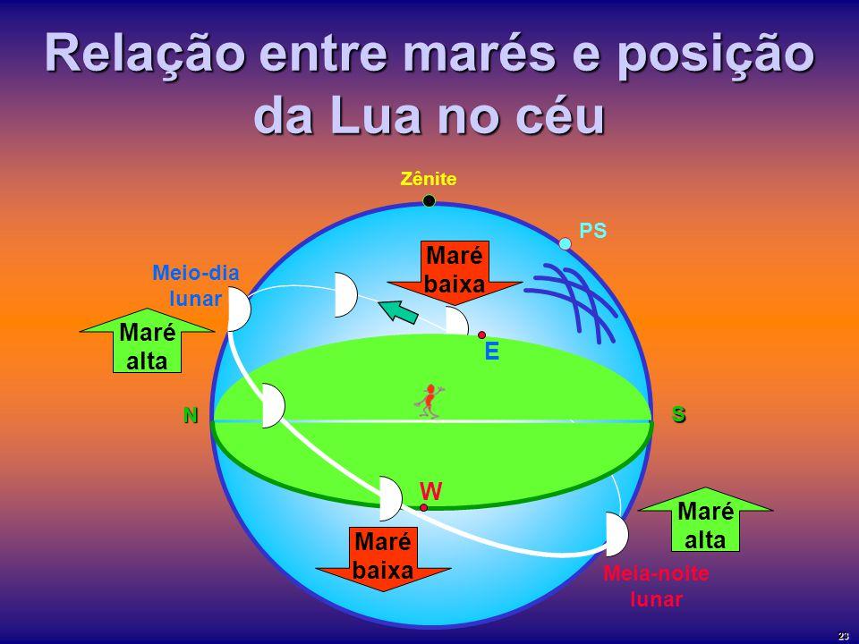 Relação entre marés e posição da Lua no céu