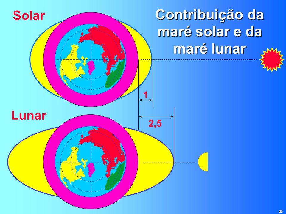 Contribuição da maré solar e da maré lunar