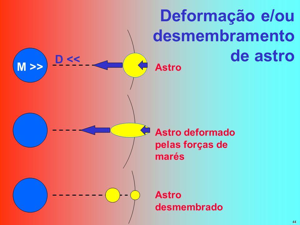 Deformação e/ou desmembramento de astro