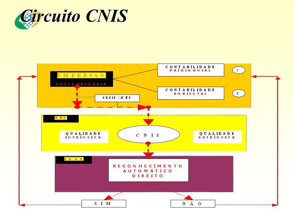 Circuito CNIS