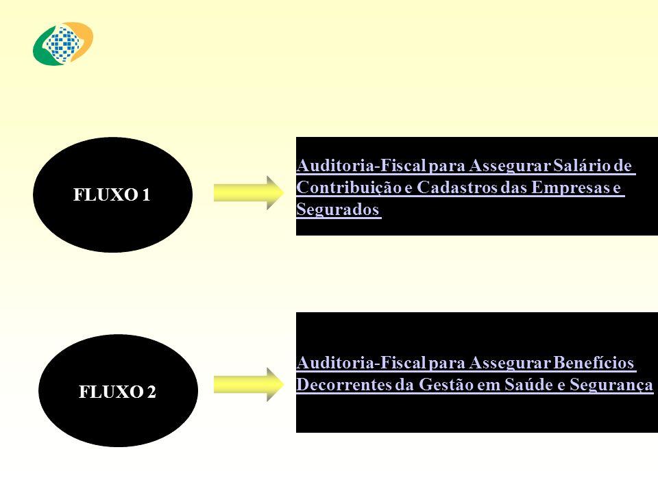 FLUXO 1 Auditoria-Fiscal para Assegurar Salário de. Contribuição e Cadastros das Empresas e. Segurados.