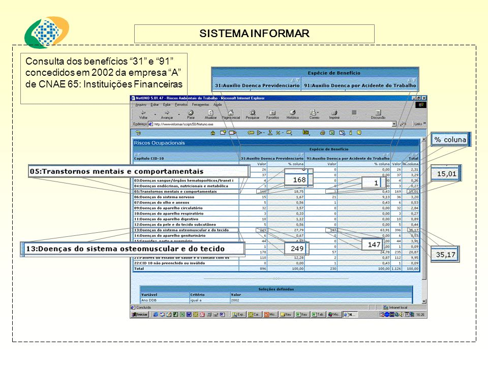 SISTEMA INFORMAR Consulta dos benefícios 31 e 91 concedidos em 2002 da empresa A de CNAE 65: Instituições Financeiras.