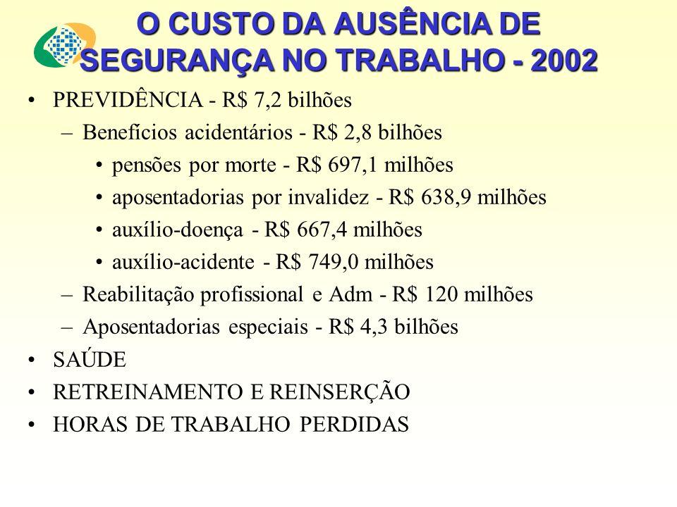 O CUSTO DA AUSÊNCIA DE SEGURANÇA NO TRABALHO - 2002