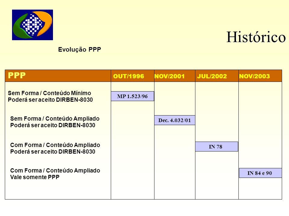 Histórico PPP OUT/1996 NOV/2001 JUL/2002 NOV/2003 Evolução PPP