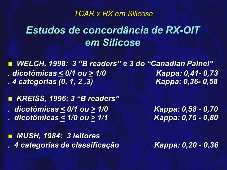 Estudos de concordância de RX-OIT em Silicose