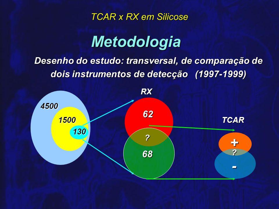 Metodologia + - Desenho do estudo: transversal, de comparação de