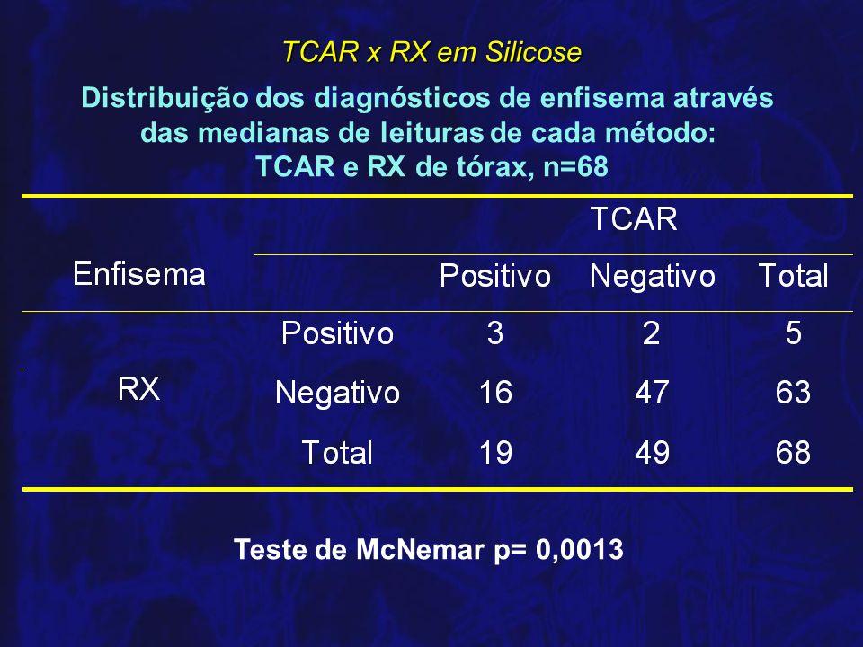Distribuição dos diagnósticos de enfisema através das medianas de leituras de cada método: TCAR e RX de tórax, n=68