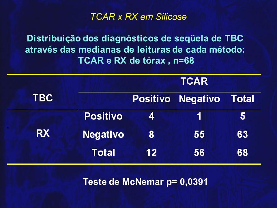 Distribuição dos diagnósticos de seqüela de TBC através das medianas de leituras de cada método: TCAR e RX de tórax , n=68