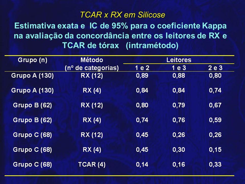 Estimativa exata e IC de 95% para o coeficiente Kappa na avaliação da concordância entre os leitores de RX e TCAR de tórax (intramétodo)