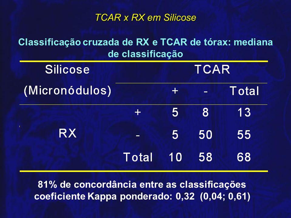 Classificação cruzada de RX e TCAR de tórax: mediana de classificação