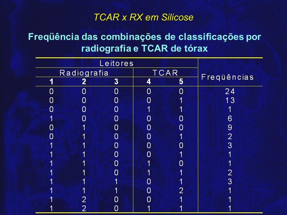 Freqüência das combinações de classificações por radiografia e TCAR de tórax