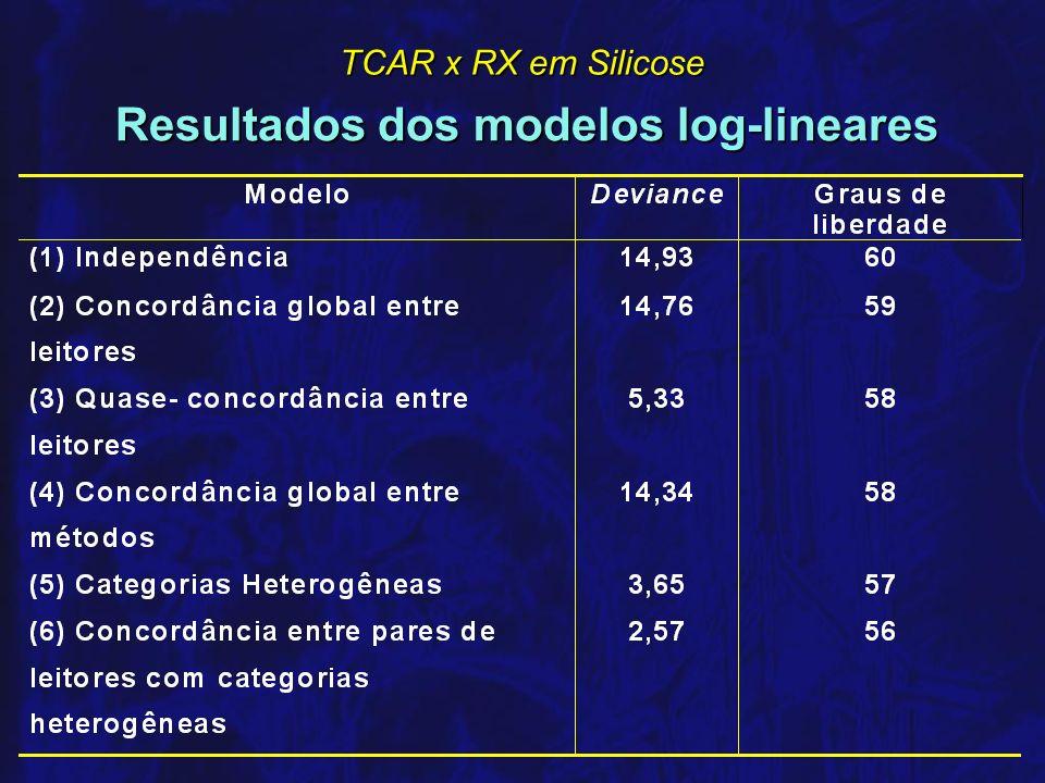 Resultados dos modelos log-lineares