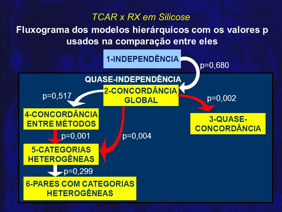 Fluxograma dos modelos hierárquicos com os valores p usados na comparação entre eles