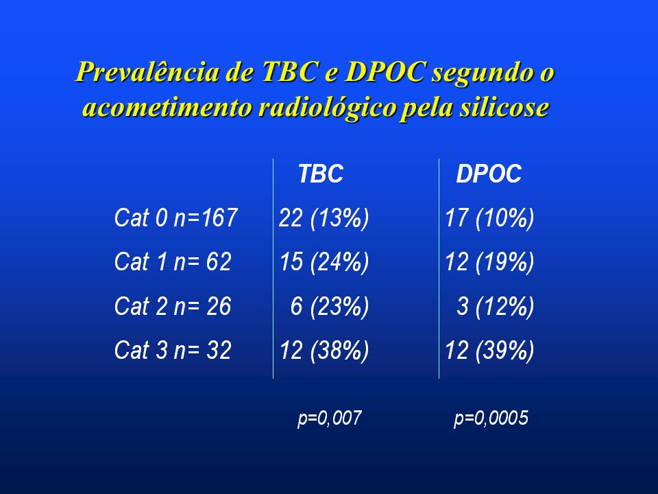 Prevalência de TBC e DPOC segundo o acometimento radiológico pela silicose