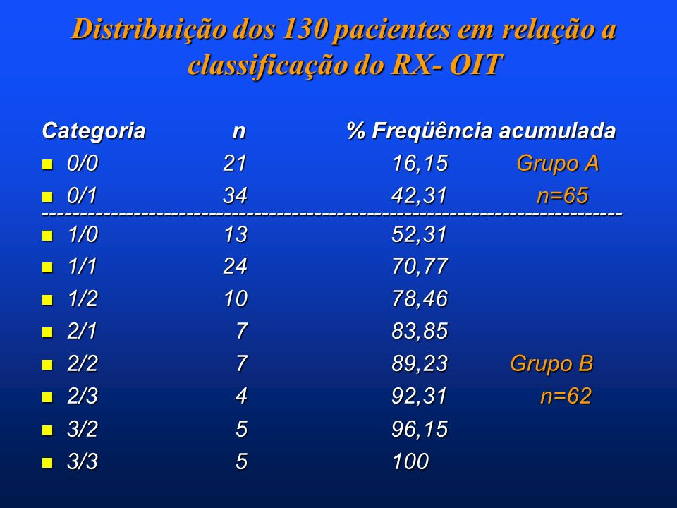 Distribuição dos 130 pacientes em relação a classificação do RX- OIT