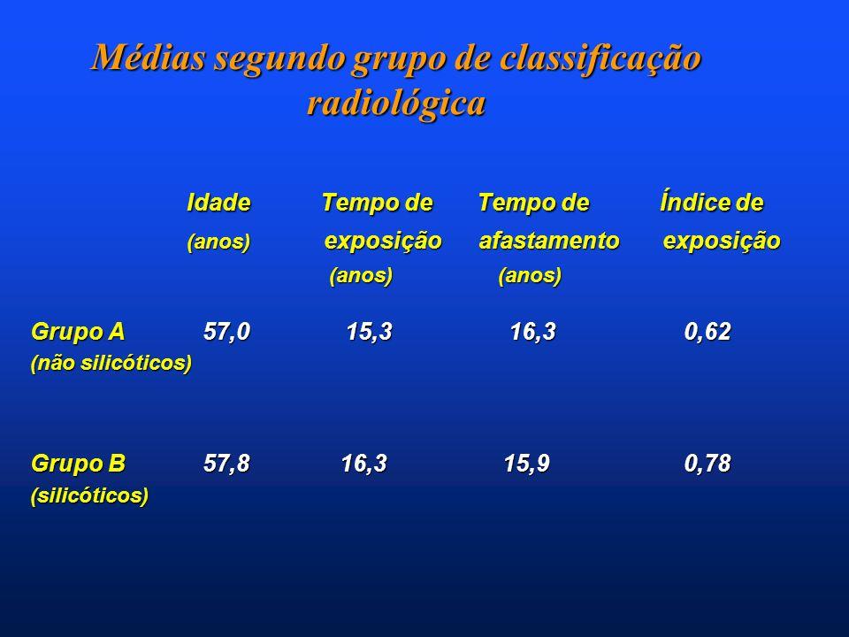 Médias segundo grupo de classificação radiológica