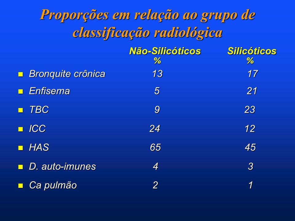 Proporções em relação ao grupo de classificação radiológica