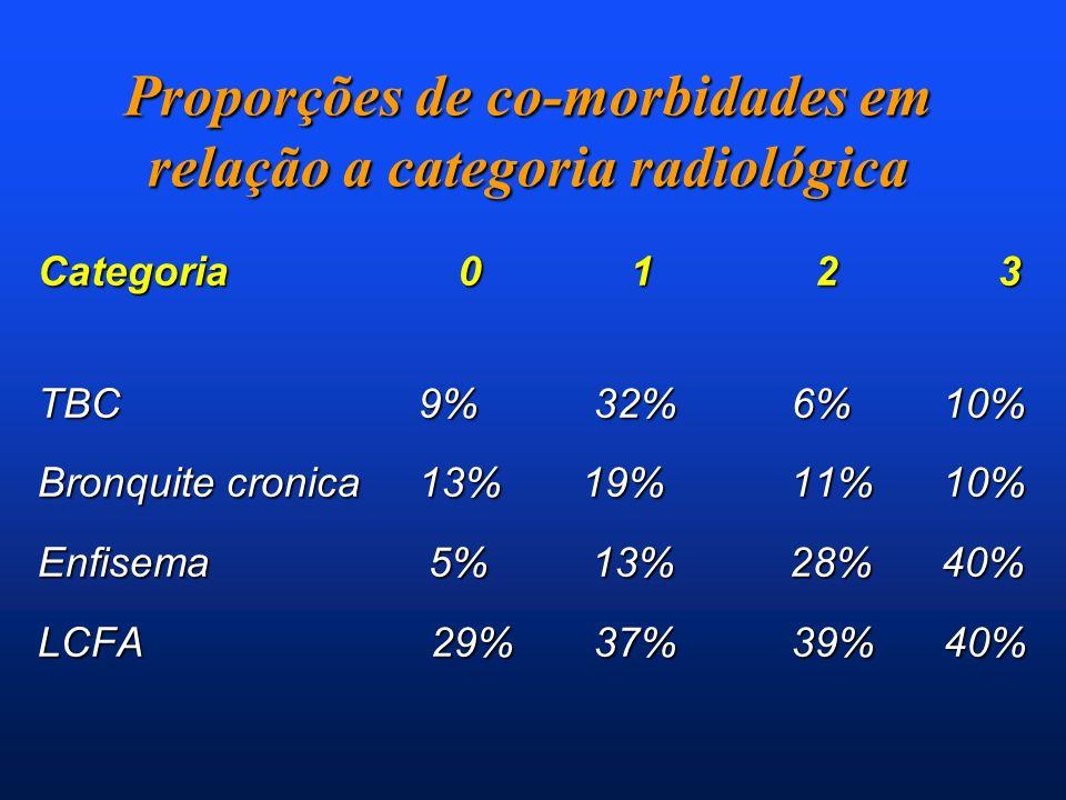 Proporções de co-morbidades em relação a categoria radiológica