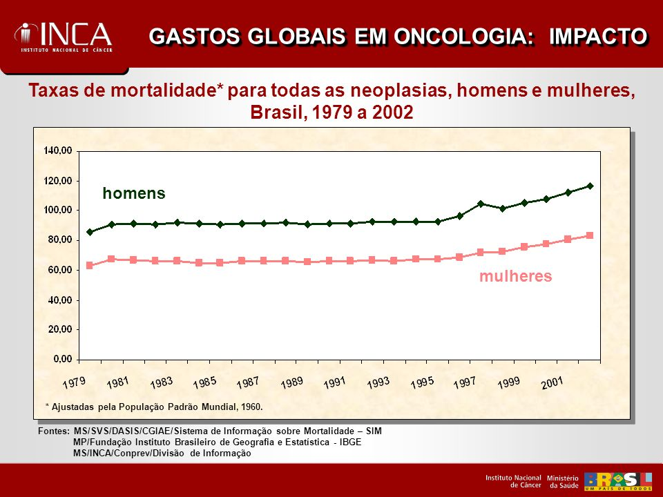 GASTOS GLOBAIS EM ONCOLOGIA: IMPACTO