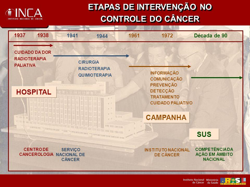 ETAPAS DE INTERVENÇÃO NO