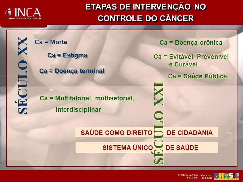 ETAPAS DE INTERVENÇÃO NO SAÚDE COMO DIREITO DE CIDADANIA