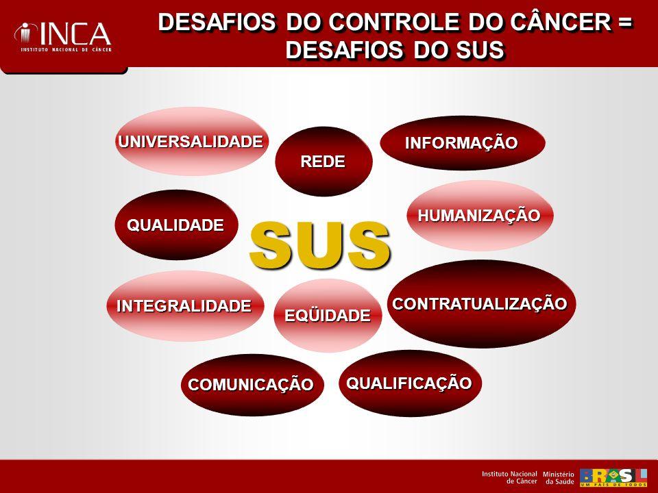 DESAFIOS DO CONTROLE DO CÂNCER = DESAFIOS DO SUS