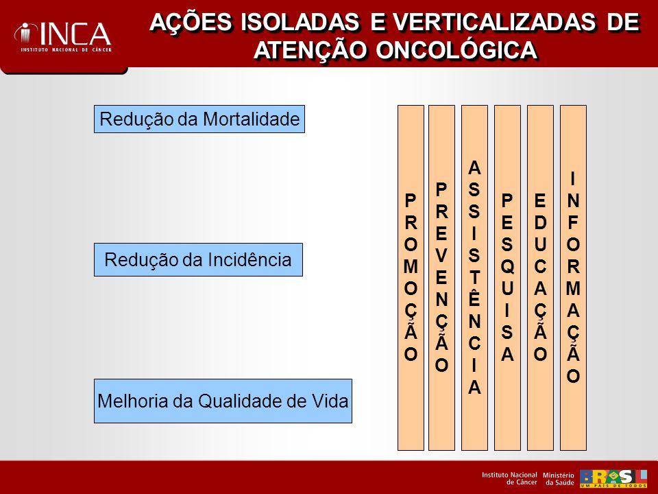 AÇÕES ISOLADAS E VERTICALIZADAS DE ATENÇÃO ONCOLÓGICA