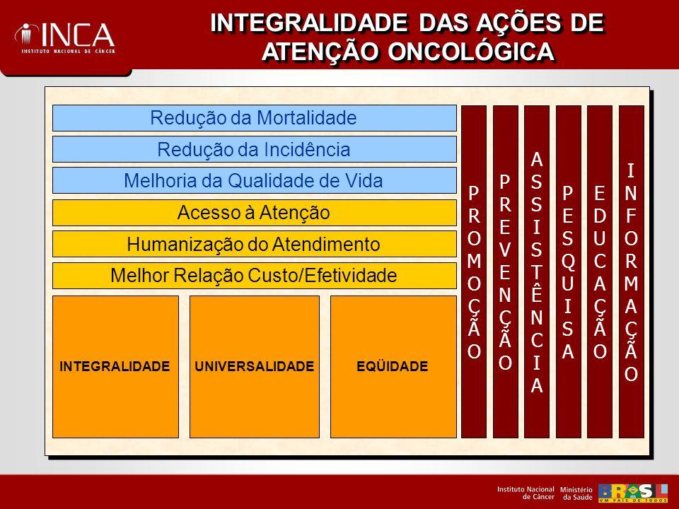 INTEGRALIDADE DAS AÇÕES DE ATENÇÃO ONCOLÓGICA