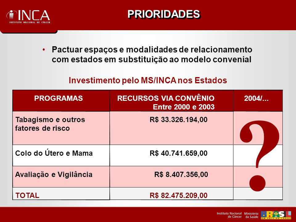 Investimento pelo MS/INCA nos Estados