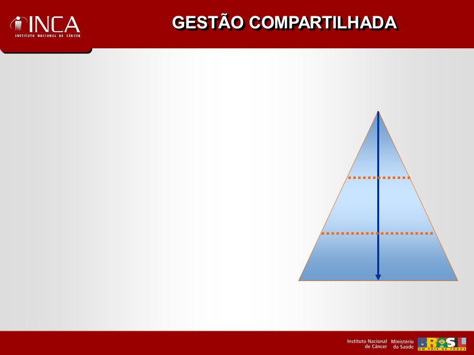 GESTÃO COMPARTILHADA