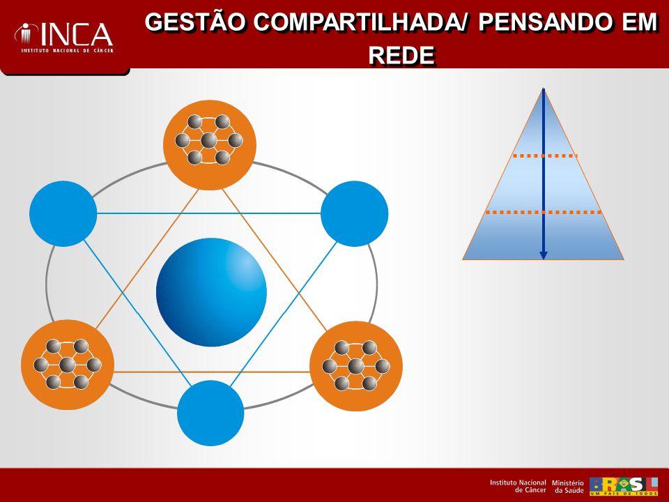 GESTÃO COMPARTILHADA/ PENSANDO EM