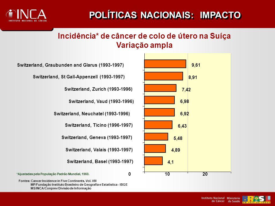 POLÍTICAS NACIONAIS: IMPACTO