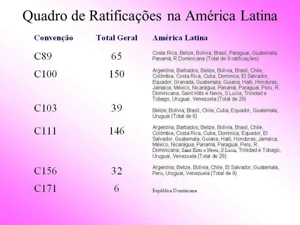 Quadro de Ratificações na América Latina