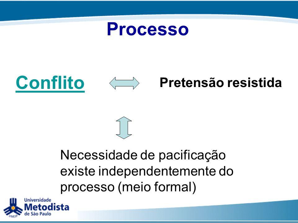 Processo Conflito Pretensão resistida