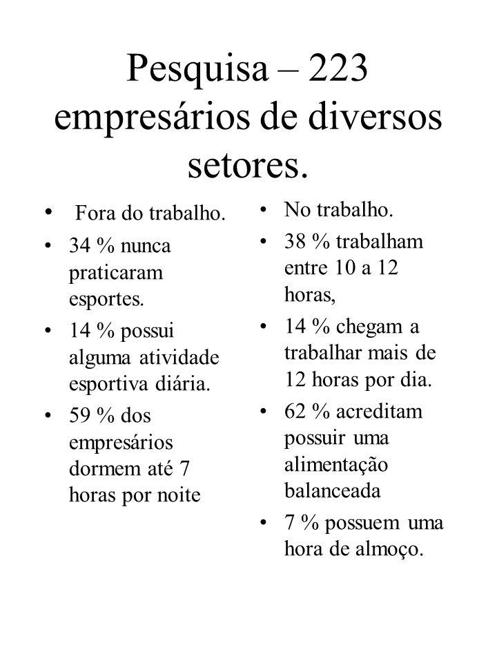 Pesquisa – 223 empresários de diversos setores.
