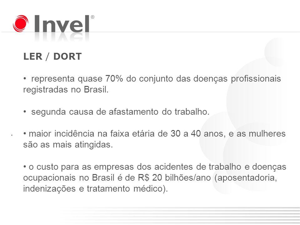 LER / DORT representa quase 70% do conjunto das doenças profissionais registradas no Brasil. segunda causa de afastamento do trabalho.