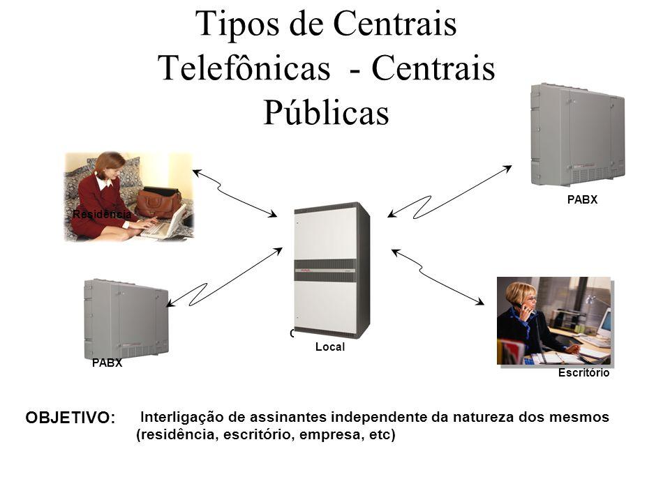 Tipos de Centrais Telefônicas - Centrais Públicas