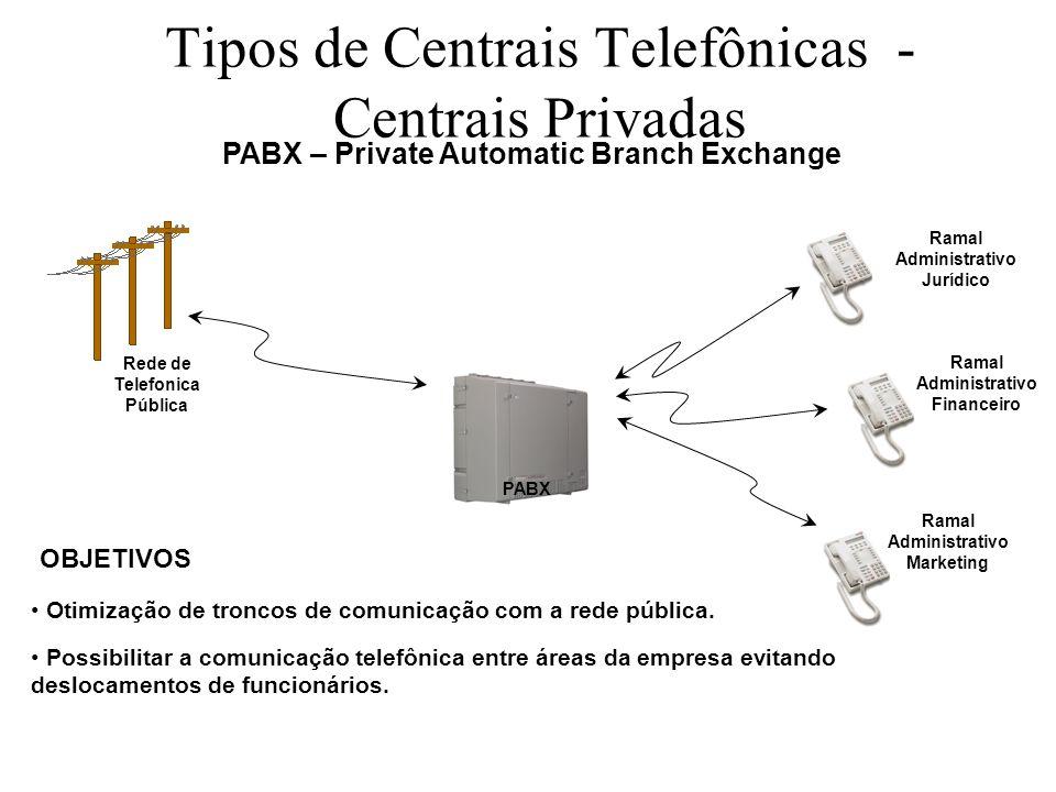 Tipos de Centrais Telefônicas - Centrais Privadas