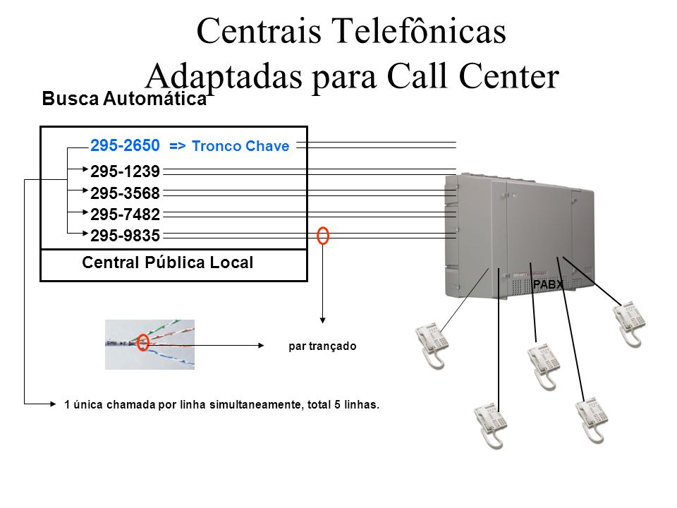 Centrais Telefônicas Adaptadas para Call Center
