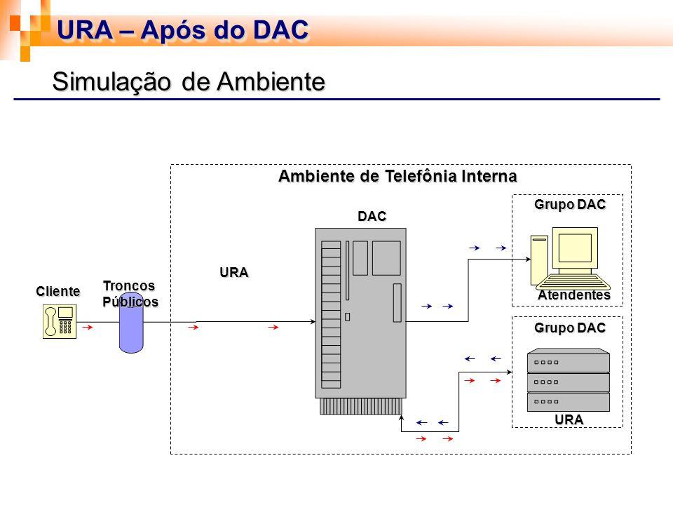 URA – Após do DAC Simulação de Ambiente Ambiente de Telefônia Interna