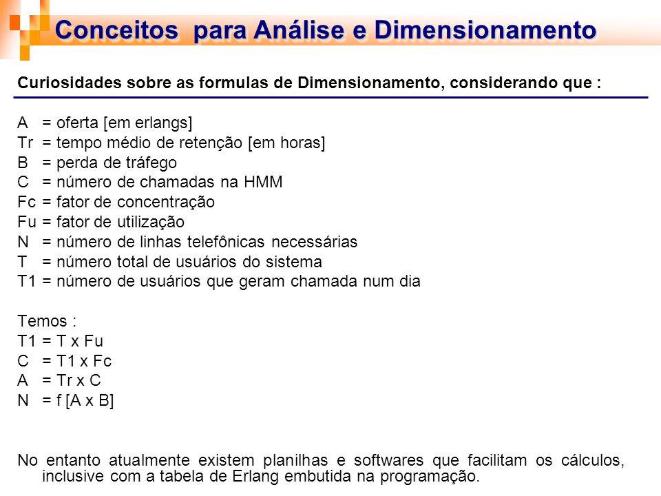 Conceitos para Análise e Dimensionamento